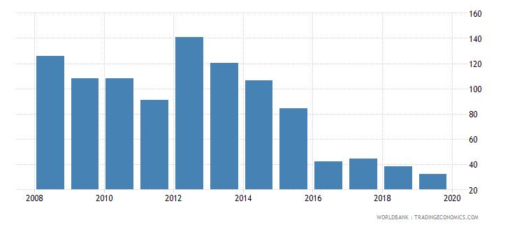 malawi cost of business start up procedures male percent of gni per capita wb data