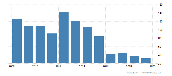 malawi cost of business start up procedures percent of gni per capita wb data