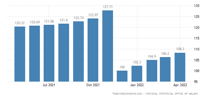 Malawi Cpi Housing Utilities