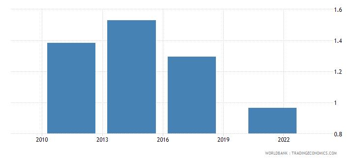 malawi credit card percent age 15 wb data