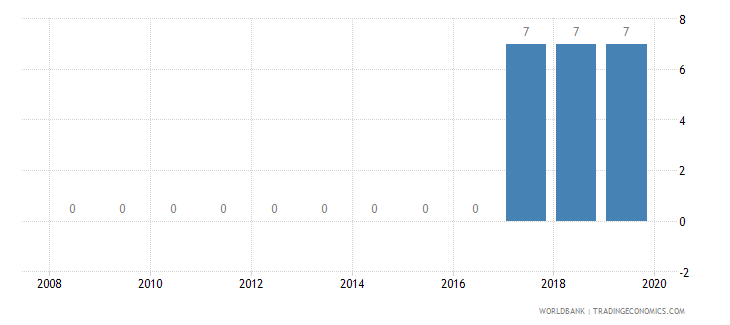 malawi credit depth of information index 0 low to 6 high wb data