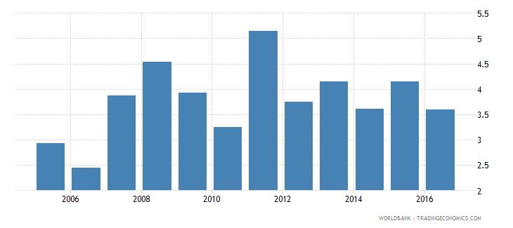 malawi credit to government and state owned enterprises to gdp percent wb data