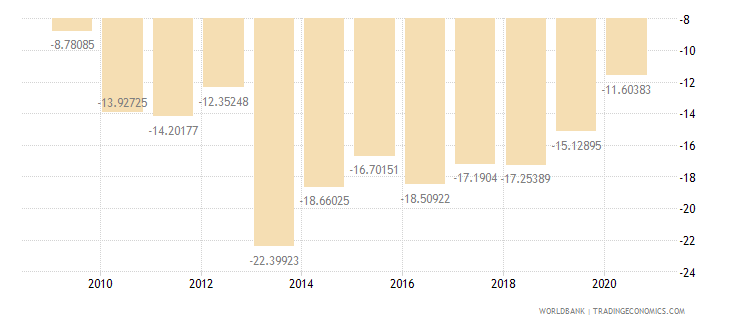 malawi current account balance percent of gdp wb data