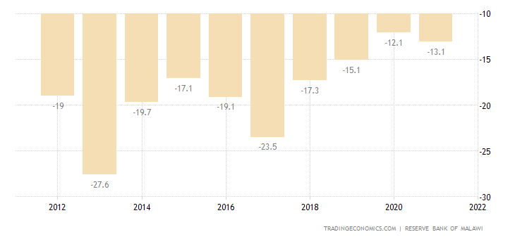 Malawi Current Account to GDP