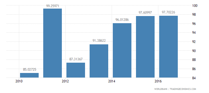 malawi current education expenditure secondary percent of total expenditure in secondary public institutions wb data