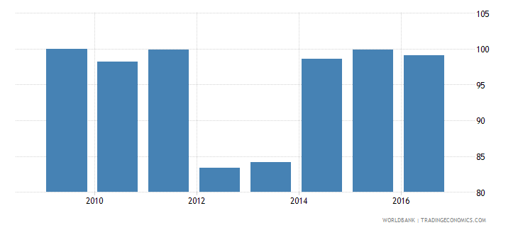 malawi current expenditure as percent of total expenditure in primary public institutions percent wb data
