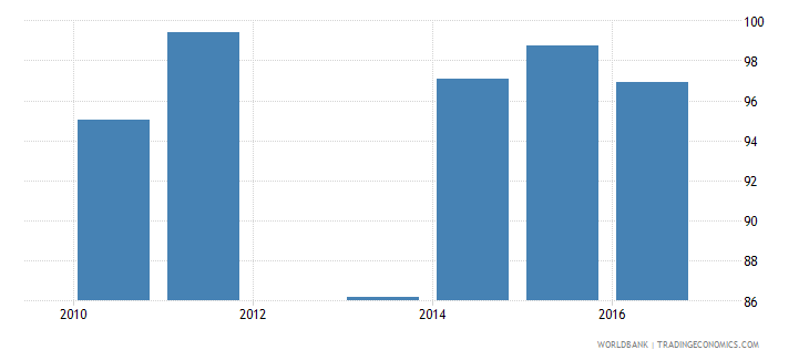 malawi current expenditure as percent of total expenditure in public institutions percent wb data