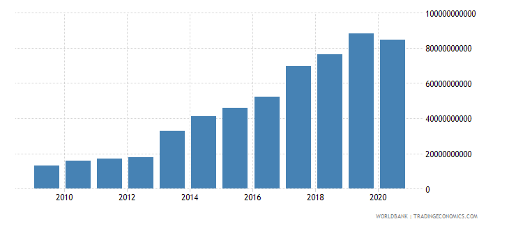 malawi customs and other import duties current lcu wb data