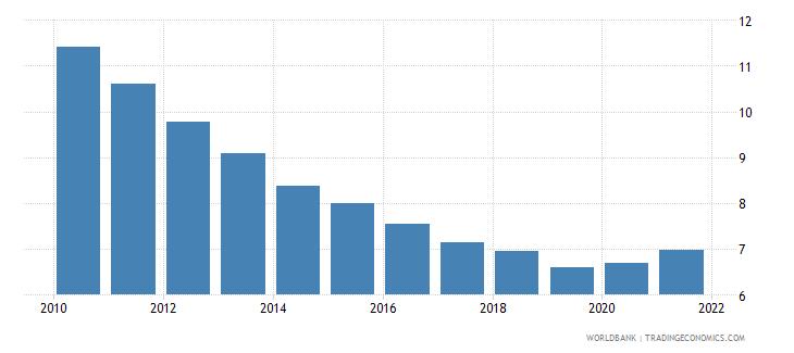 malawi death rate crude per 1 000 people wb data