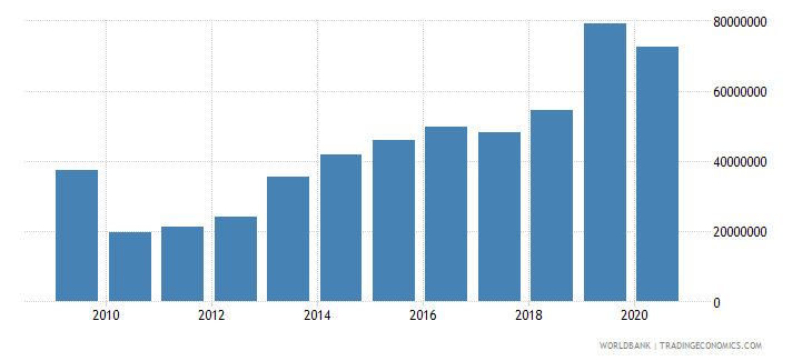 malawi debt service on external debt public and publicly guaranteed ppg tds us dollar wb data
