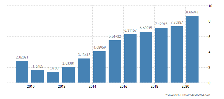 malawi debt service ppg and imf only percent of exports excluding workers remittances wb data