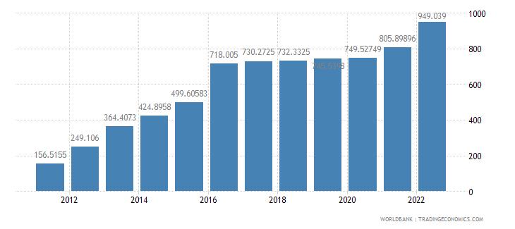 malawi dec alternative conversion factor lcu per us dollar wb data
