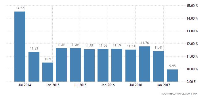 Deposit Interest Rate in Malawi