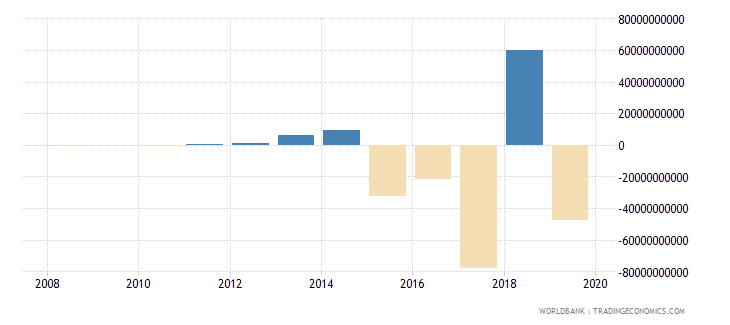 malawi discrepancy in expenditure estimate of gdp current lcu wb data