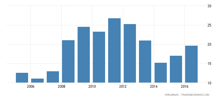 malawi domestic credit provided by banking sector percent of gdp wb data