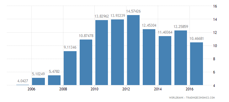 malawi domestic credit to private sector percent of gdp wb data