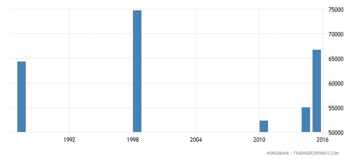 malawi elderly illiterate population 65 years male number wb data