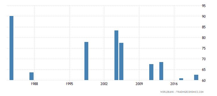 malawi employment to population ratio 15 female percent national estimate wb data