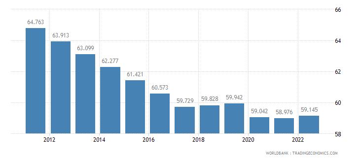 malawi employment to population ratio 15 plus  female percent wb data