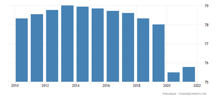 malawi employment to population ratio 15 plus  male percent wb data