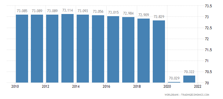 malawi employment to population ratio 15 plus  total percent wb data