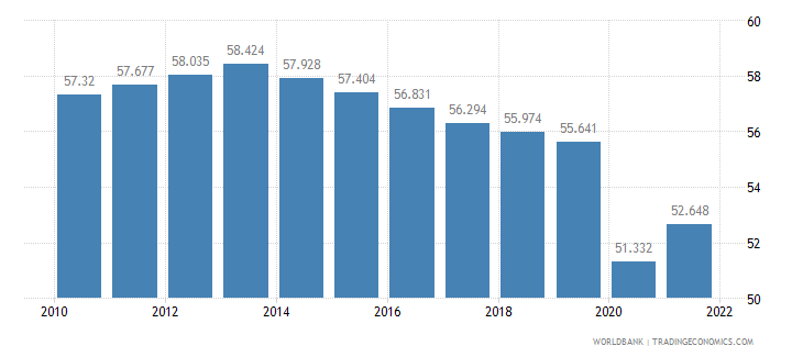 malawi employment to population ratio ages 15 24 female percent wb data