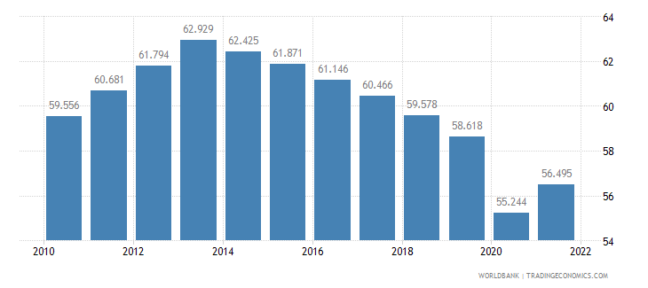malawi employment to population ratio ages 15 24 male percent wb data