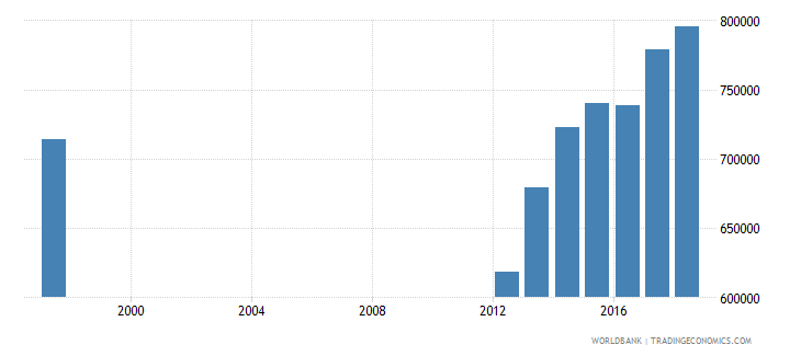 malawi enrolment in lower secondary education public institutions both sexes number wb data