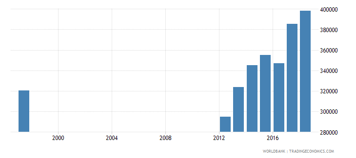 malawi enrolment in lower secondary education public institutions female number wb data