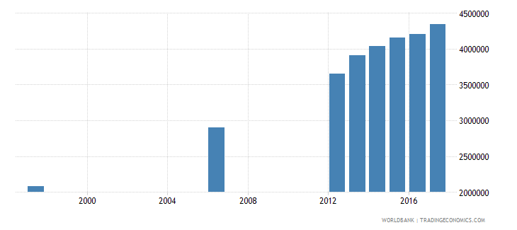 malawi enrolment in primary education public institutions both sexes number wb data