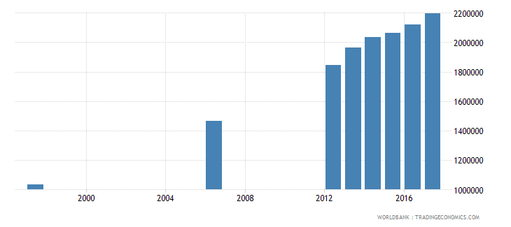 malawi enrolment in primary education public institutions female number wb data