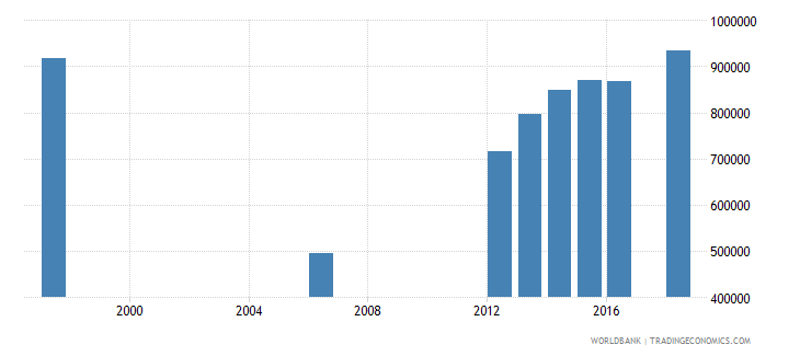 malawi enrolment in secondary education public institutions both sexes number wb data