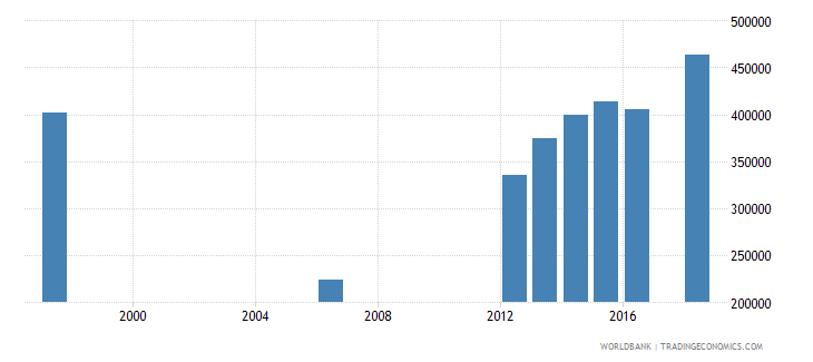 malawi enrolment in secondary education public institutions female number wb data