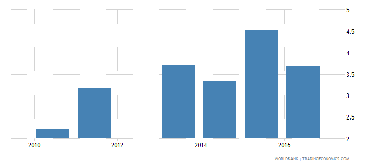 malawi expenditure on lower secondary as percent of total government expenditure percent wb data