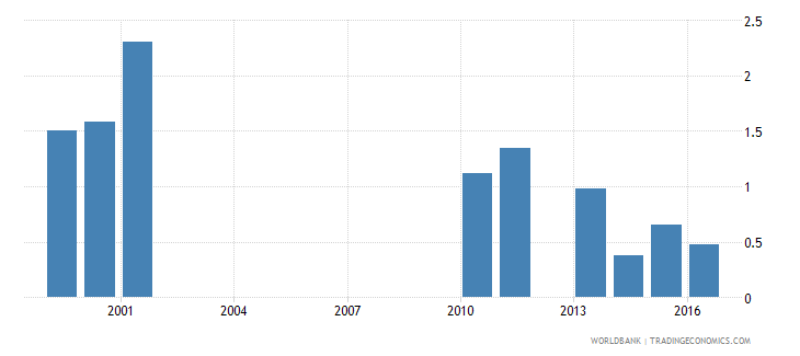 malawi expenditure on post secondary non tertiary as percent of government expenditure on education percent wb data