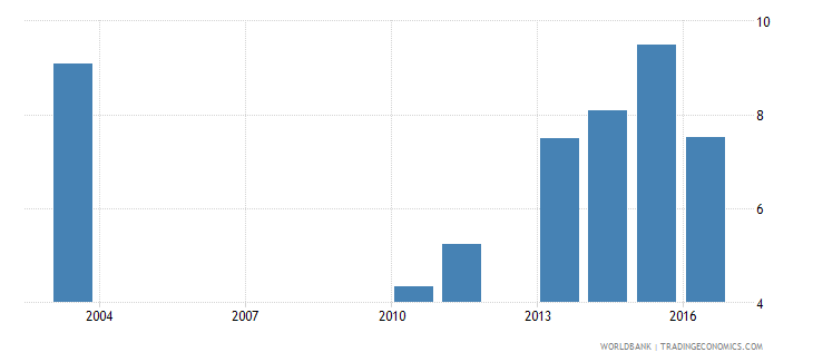 malawi expenditure on primary as percent of total government expenditure percent wb data