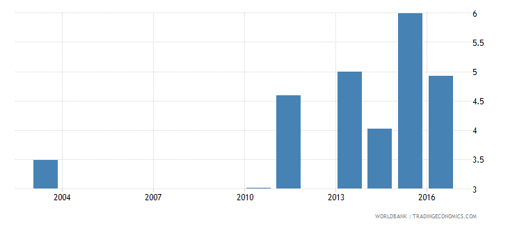 malawi expenditure on secondary as percent of total government expenditure percent wb data