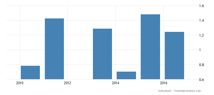 malawi expenditure on upper secondary as percent of total government expenditure percent wb data