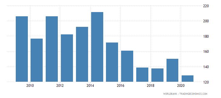 malawi export volume index 2000  100 wb data