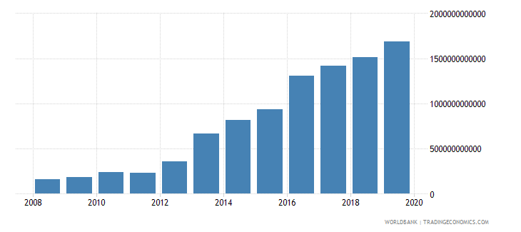 malawi exports as a capacity to import constant lcu wb data