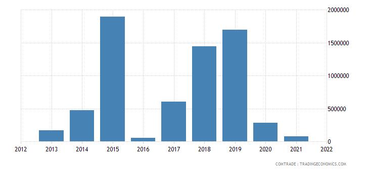 malawi exports australia