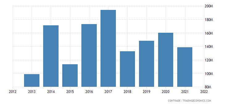 malawi exports belgium
