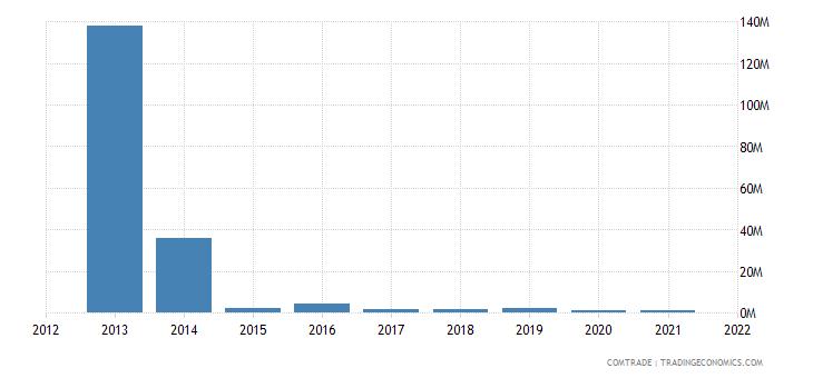 malawi exports canada