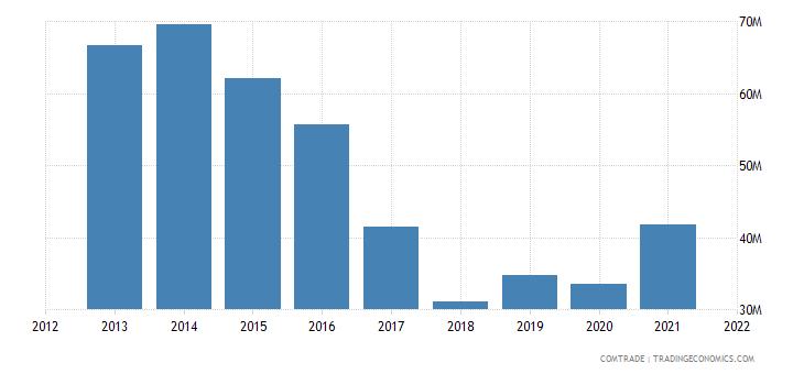 malawi exports china
