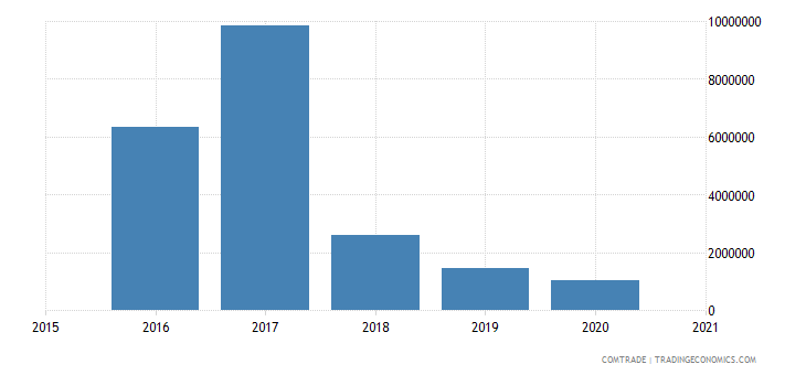 malawi exports czech republic