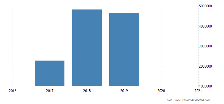 malawi exports dominican republic