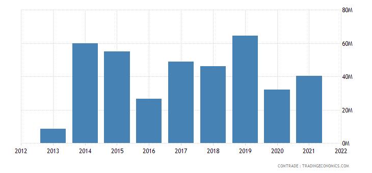 malawi exports egypt