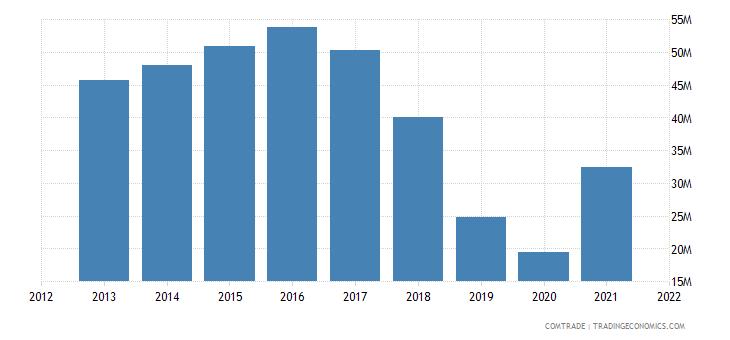 malawi exports germany