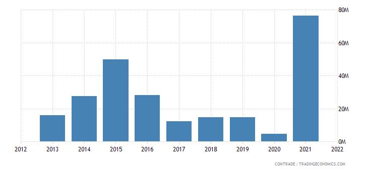 malawi exports india