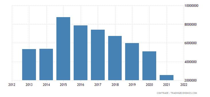 malawi exports indonesia